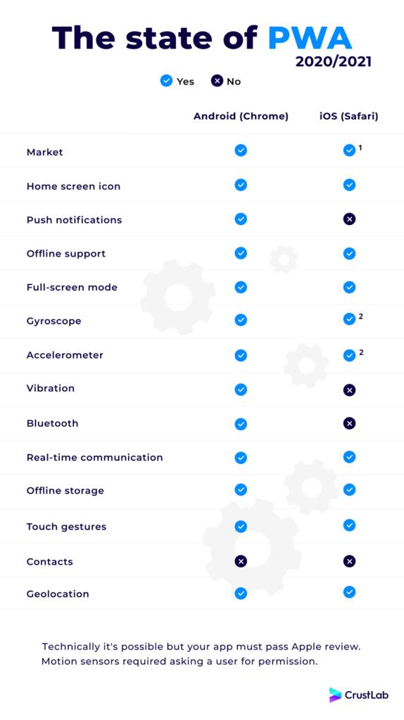 Progressive Web Apps cheat sheet