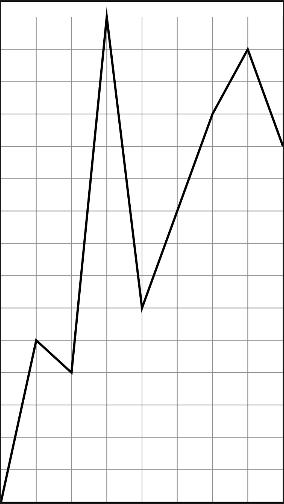 SwiftUI chart