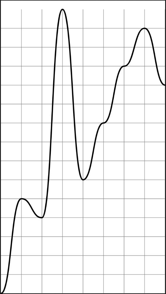 SwiftUI chart 2