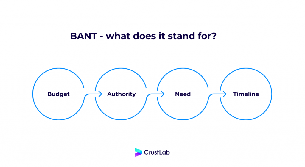 BANT - what does it stand for?