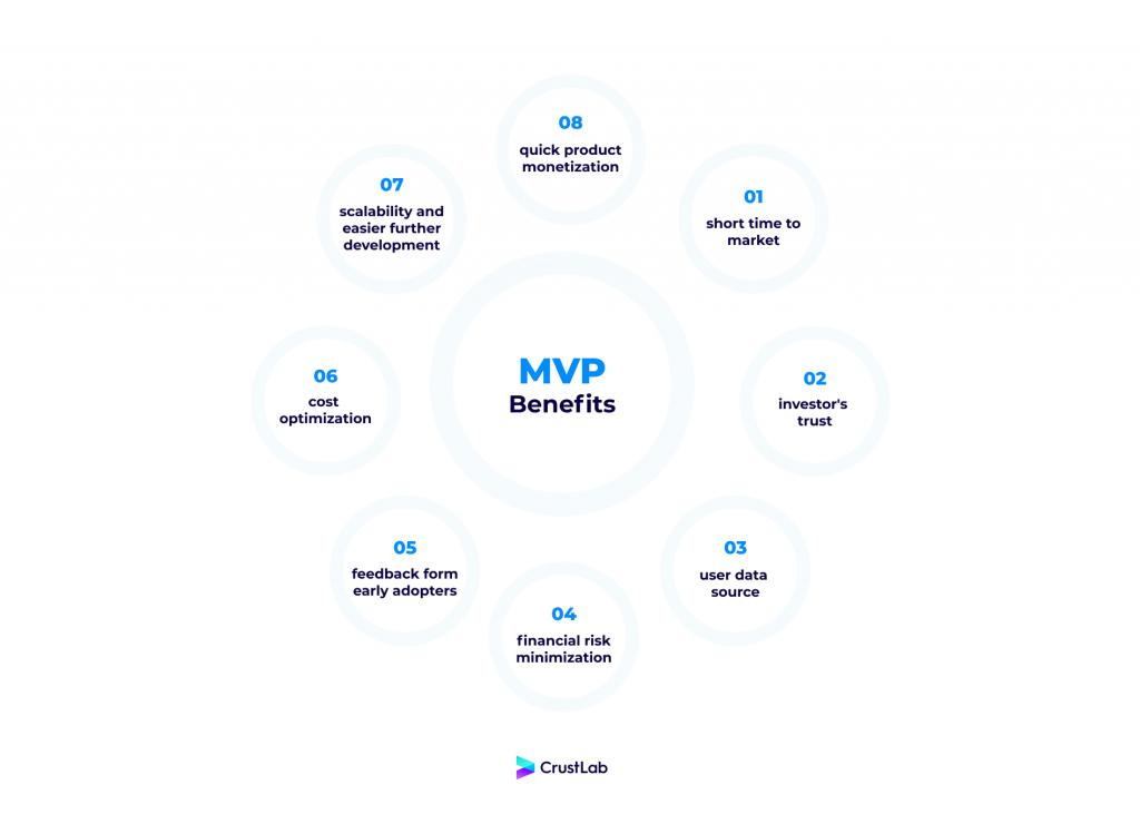 Mobile app MVP benefits