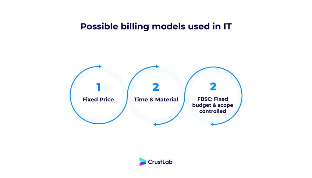 Custom software development pricing models