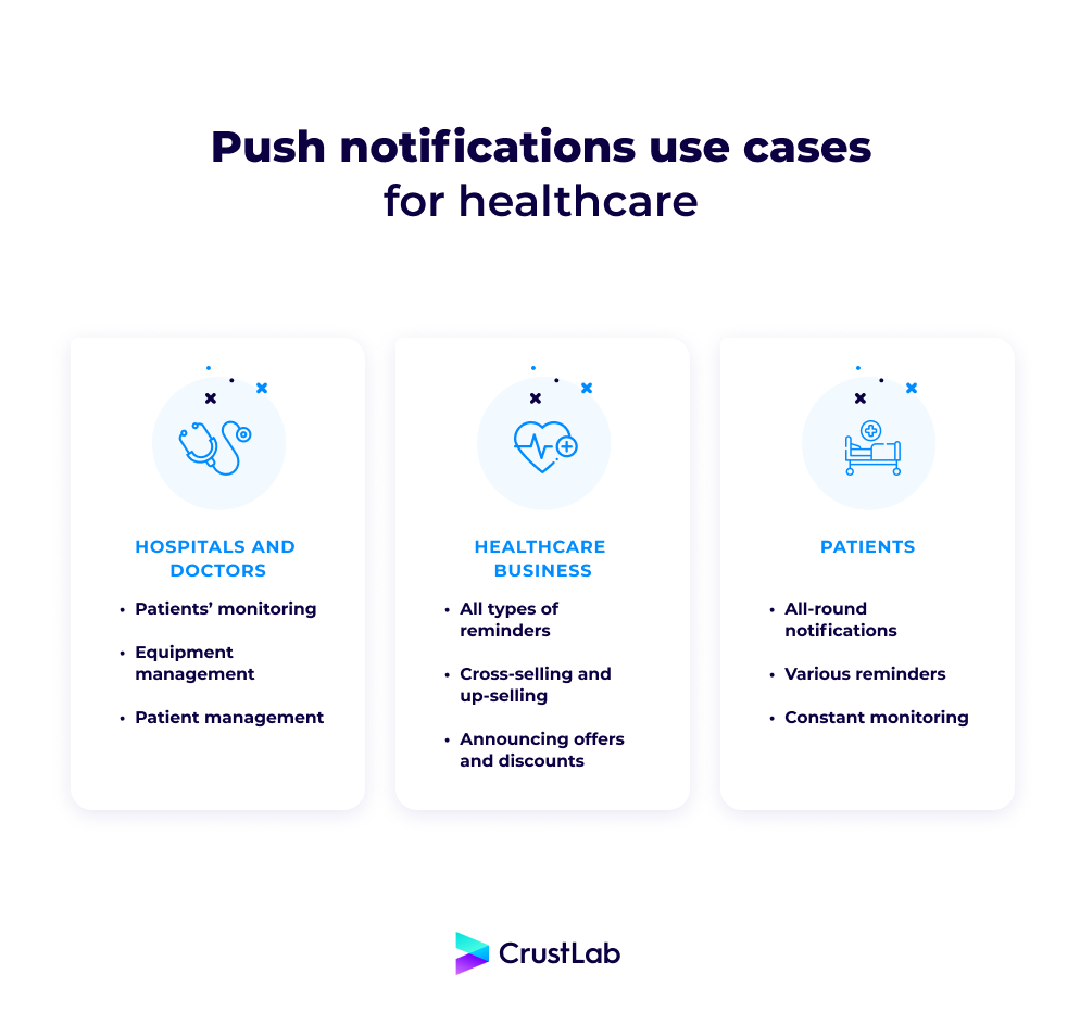 Push notifications use cases for healthcare mobile app