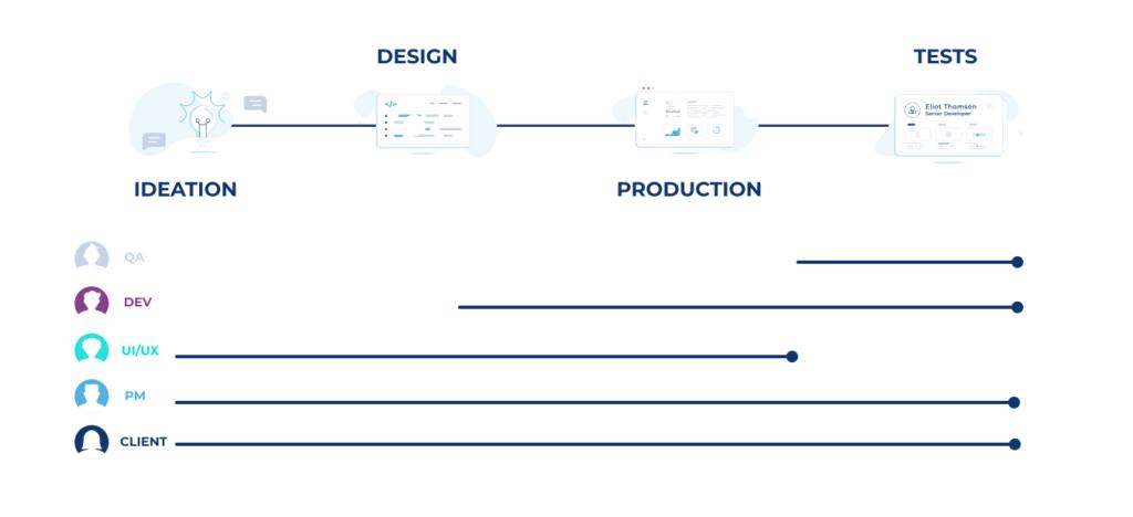 Product design process schema
