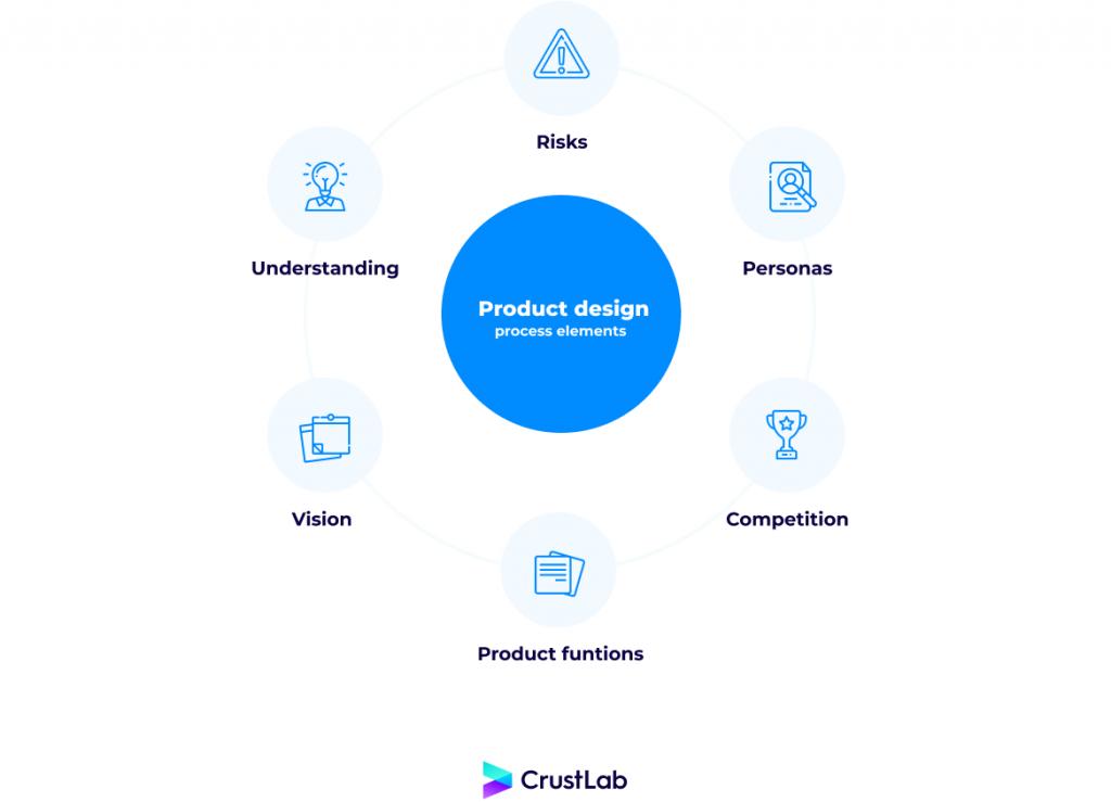 Product design process elements