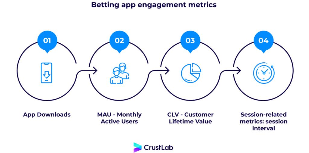 Betting mobile app retention metrics