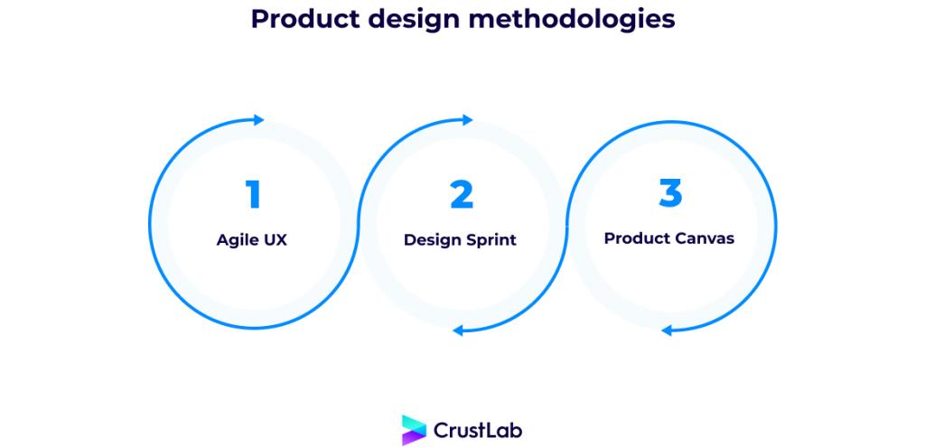Product design methodologies