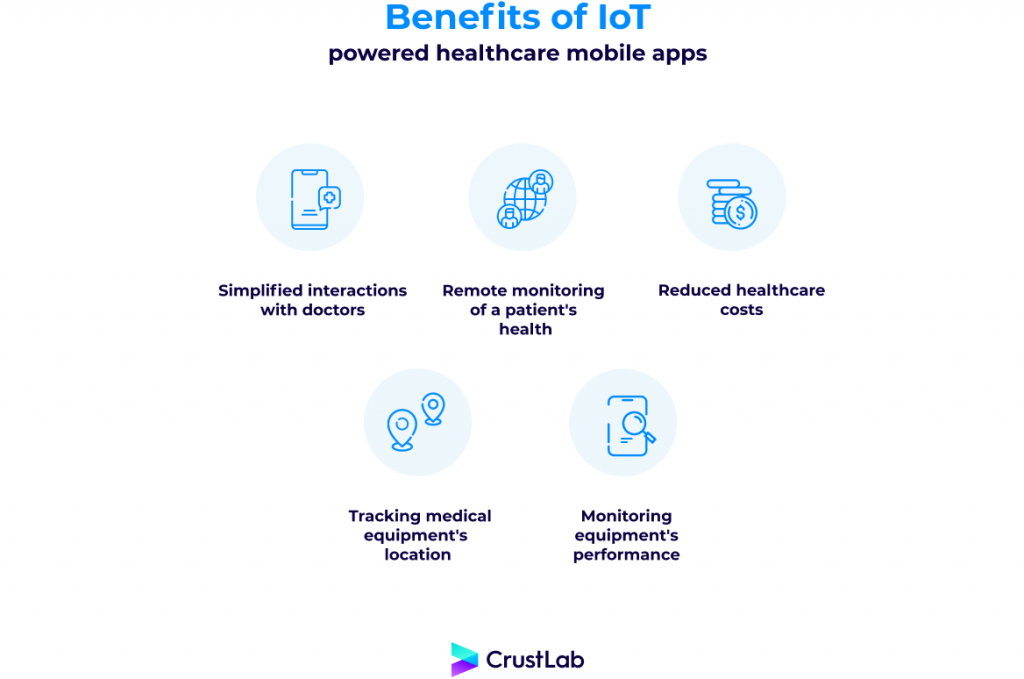 Benefits of IoT powered healthcare mobile apps