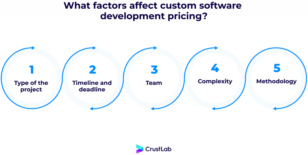 Elements of the custom software development pricing