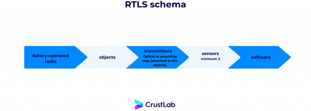 RTLS how it works?