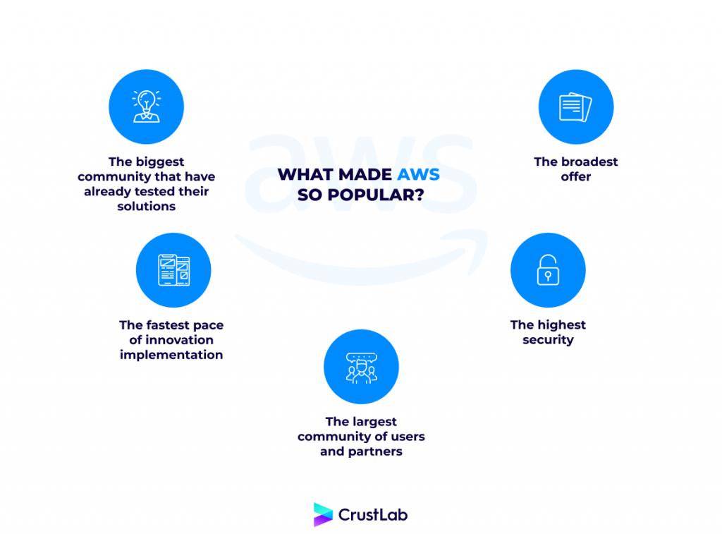 advantages of the Amazon Web Services