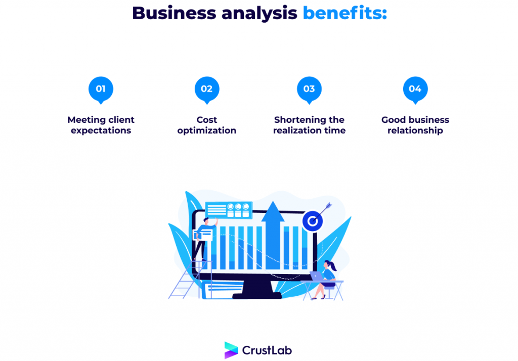 The benefits of business analysis in the software development process